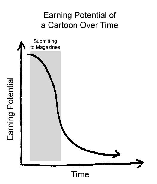 """Cartoon Earning Potential Over Time"""