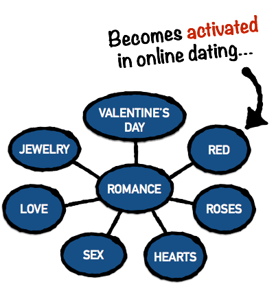 associative-network-online-dating