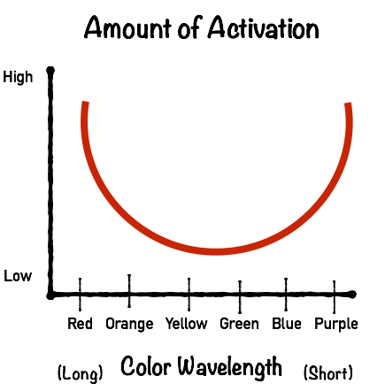 color-activation-relationship