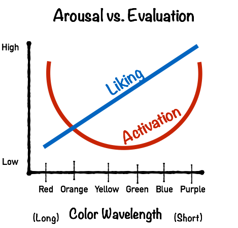 color-arousal-evaluation