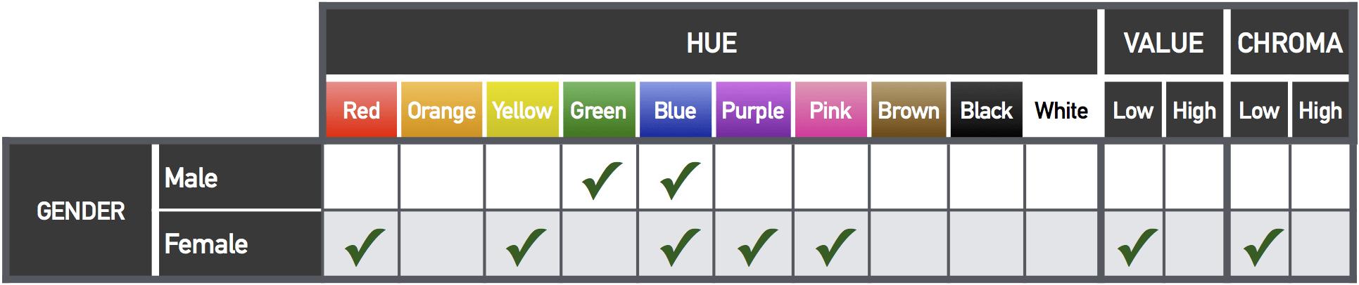 color-gender-table