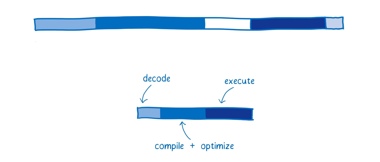 WebAssemblyはなぜ速いのか | POSTD
