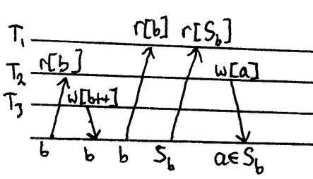 r2[b]…w3[b++]…r1[b]…r1[S_b]…w2[s in S_b]